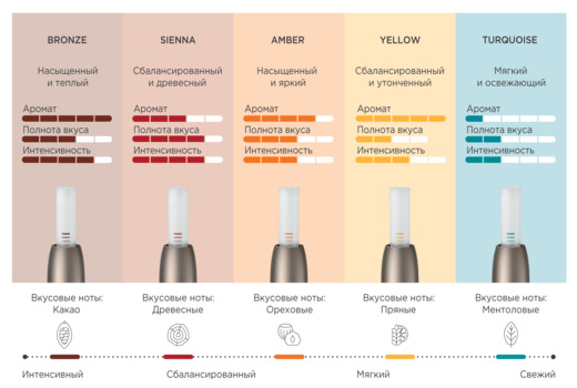 Табачные стики для айкос вкусы описание купить сигареты оптом оригинальные у производителя рф
